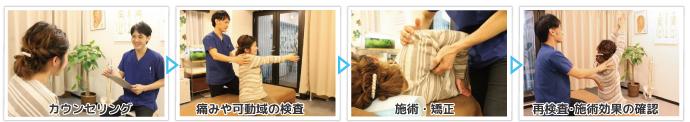 猫背 解消の流れ